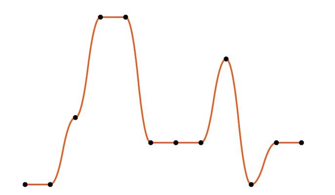Drawing Smooth 2D Graphs using UIBezierPath • Matthias Buchetics